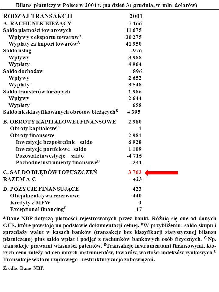 116 ZADANIE Przestudiuj bilans płatniczy Polski w 2001 r.