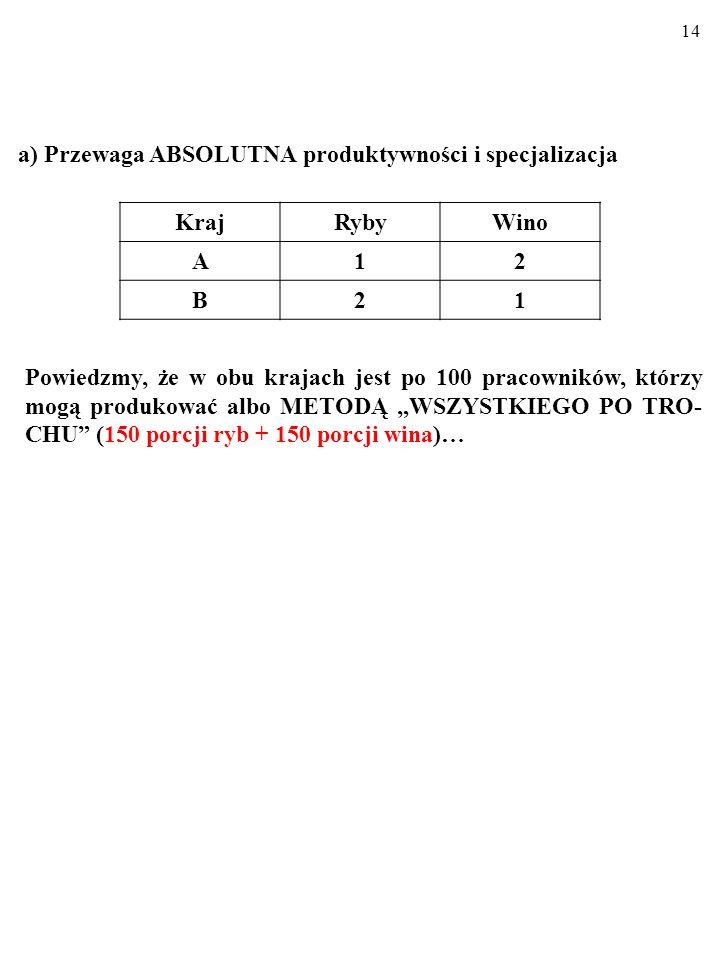 13 a) Przewaga ABSOLUTNA produktywności i specjalizacja KrajRybyWino A12 B21 PRZEWAGA ABSOLUTNA produktywności oznacza, że jeden kraj wytwarza dobro niższym kosztem niż drugi kraj.