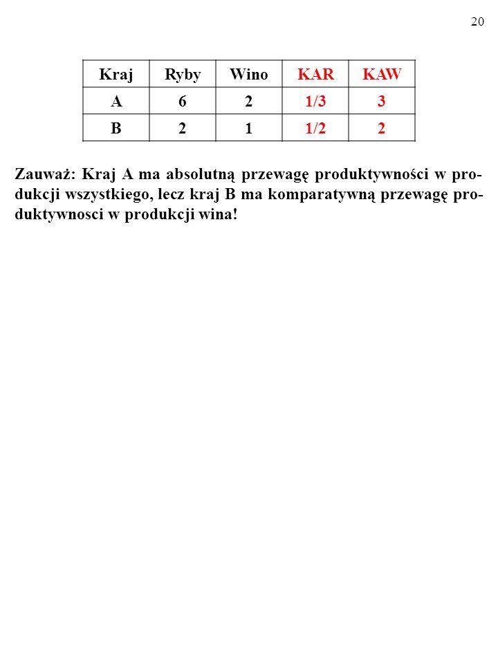19 b) Przewaga KOMPARATYWNA produktywności i specjalizacja KrajRybyWino A62 B21 PRZEWAGA KOMPARATYWNA produktywności oznacza, że jeden kraj wytwarza dobro niższym KOSZTEM ALTERNA- TYWNYM* niż drugi kraj.