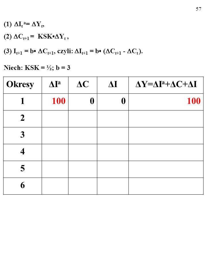 56 A zatem: (1) I t a = Y t, (2) C t+1 = KSK Y t, (3) I t+1 = b C t+1, czyli: I t+1 = b ( C t+1 - C t ), (4) Y t+1 = I t +1 a + C t+1 + I t+1.