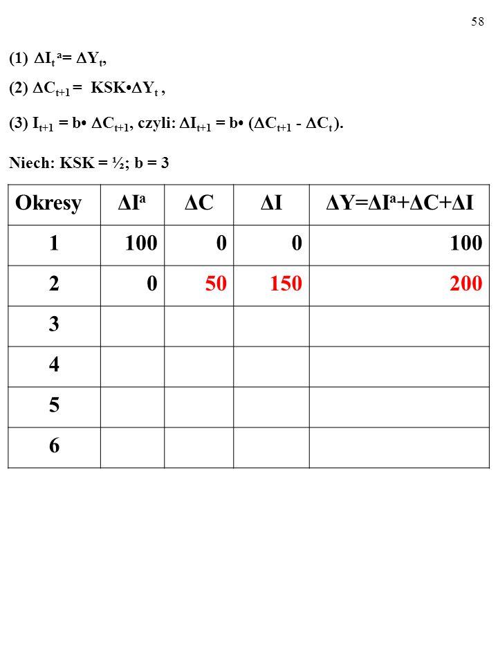 57 (1) I t a = Y t, (2) C t+1 = KSK Y t, (3) I t+1 = b C t+1, czyli: I t+1 = b ( C t+1 - C t ).