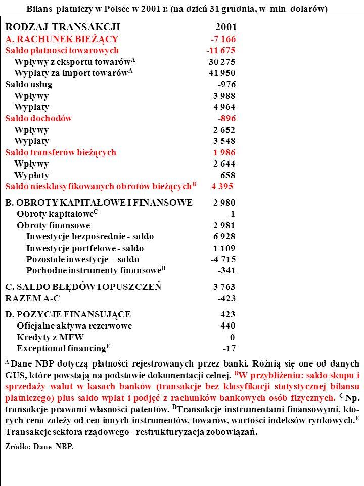 99 ZADANIE Przestudiuj bilans płatniczy Polski w 2001 r.