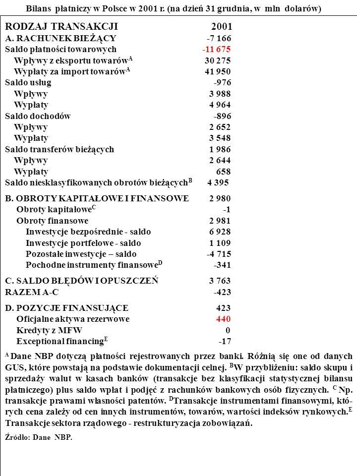101 Przestudiuj bilans płatniczy Polski w 2001 r.