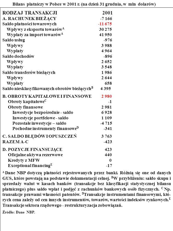 103 ZADANIE Przestudiuj bilans płatniczy Polski w 2001 r.