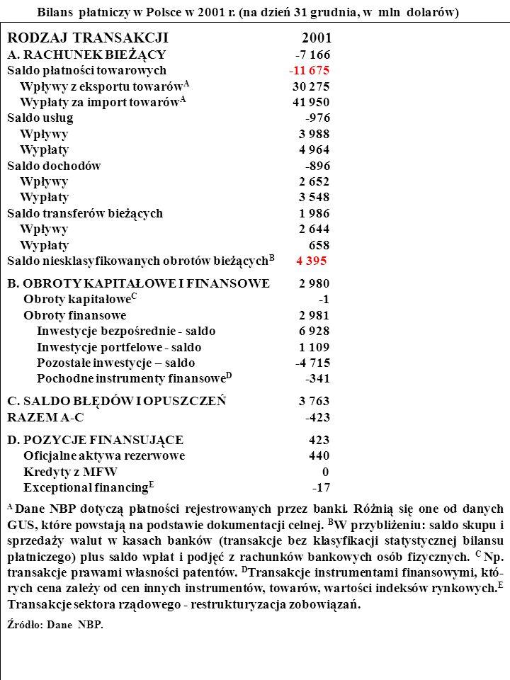 105 ZADANIE Przestudiuj bilans płatniczy Polski w 2001 r.