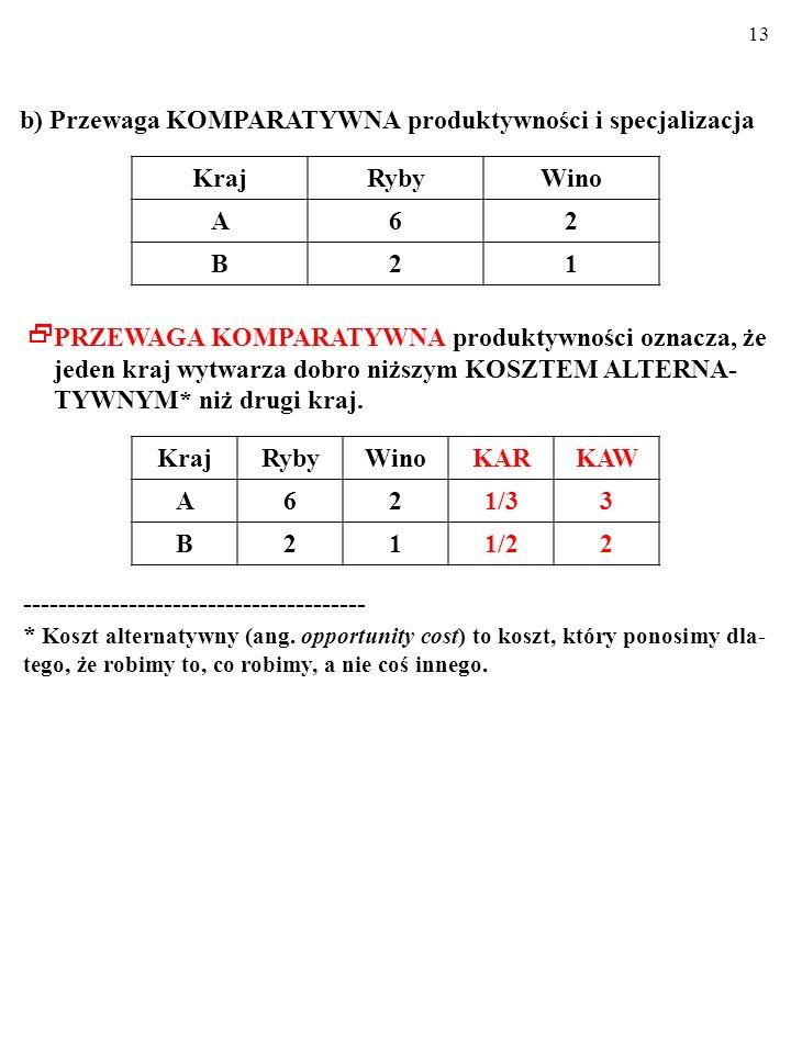 12 b) Przewaga KOMPARATYWNA produktywności i specjalizacja KrajRybyWino A62 B21