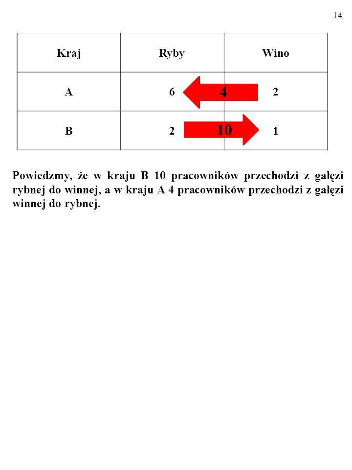 13 b) Przewaga KOMPARATYWNA produktywności i specjalizacja KrajRybyWino A62 B21 PRZEWAGA KOMPARATYWNA produktywności oznacza, że jeden kraj wytwarza dobro niższym KOSZTEM ALTERNA- TYWNYM* niż drugi kraj.