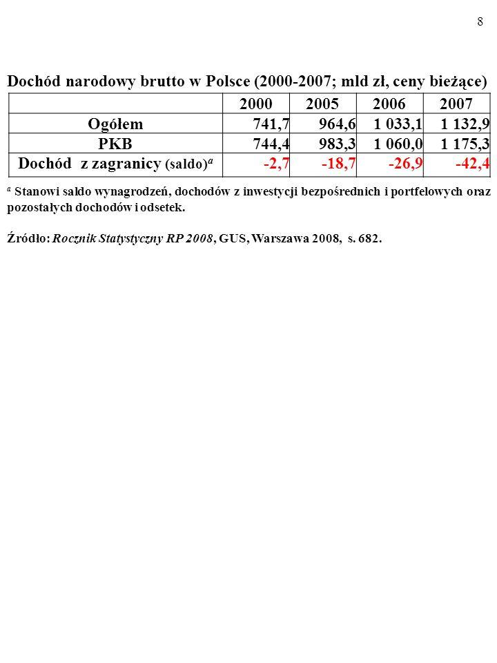 8 2000200520062007 Ogółem741,7964,61 033,11 132,9 PKB744,4983,31 060,01 175,3 Dochód z zagranicy (saldo) a -2,7-18,7-26,9-42,4 Dochód narodowy brutto w Polsce (2000-2007; mld zł, ceny bieżące) a Stanowi saldo wynagrodzeń, dochodów z inwestycji bezpośrednich i portfelowych oraz pozostałych dochodów i odsetek.