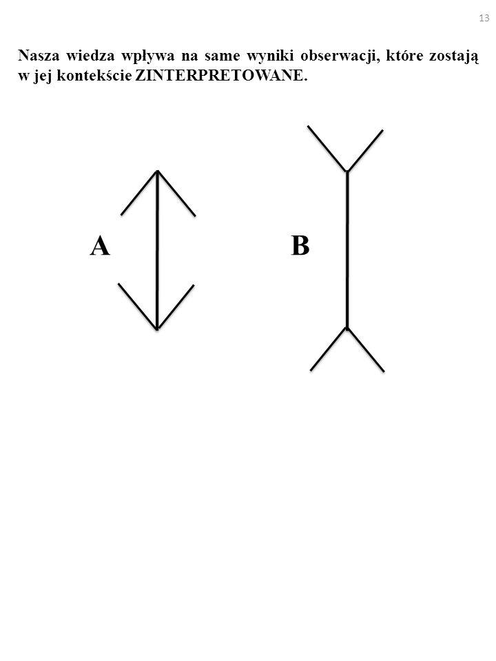 13 Nasza wiedza wpływa na same wyniki obserwacji, które zostają w jej kontekście ZINTERPRETOWANE. AB