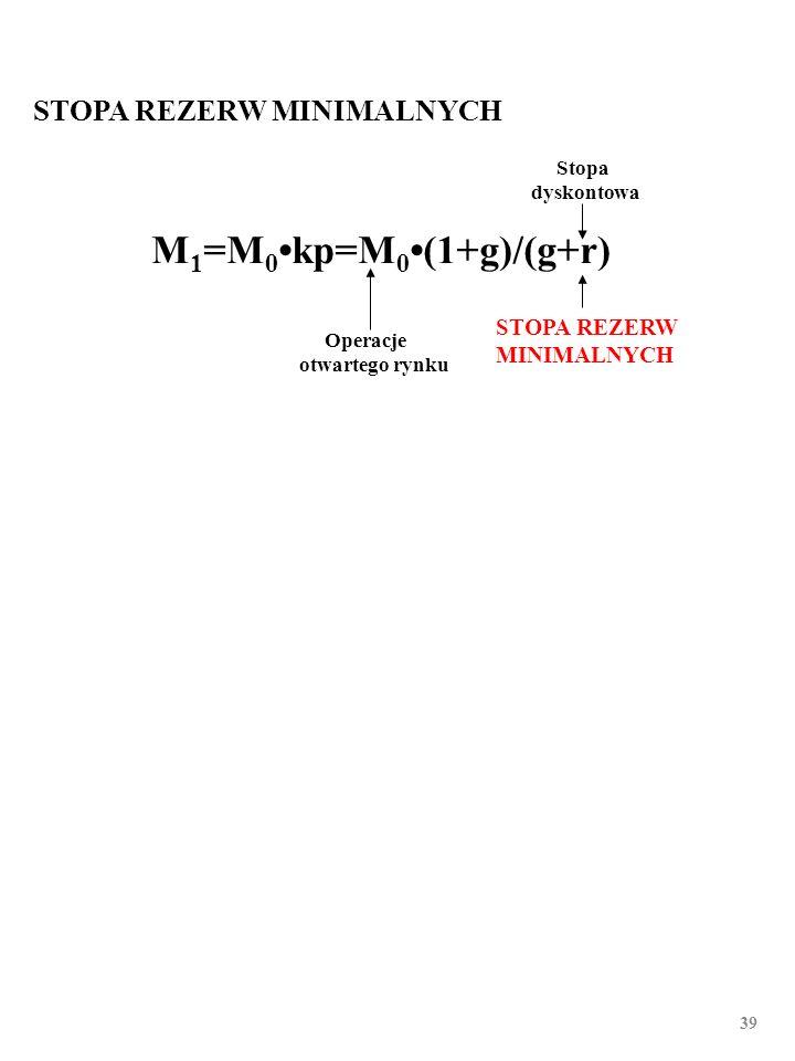 38 OPERACJE OTWARTEGO RYNKU Stopa dyskontowa stopa rezerw minimalnych M 1 =M 0kp=M 0(1+g)/(g+r)