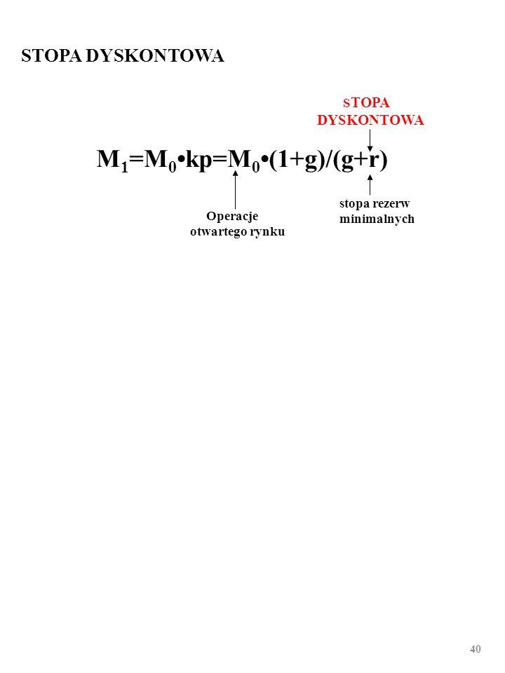 39 STOPA REZERW MINIMALNYCH Operacje otwartego rynku Stopa dyskontowa STOPA REZERW MINIMALNYCH M 1 =M 0kp=M 0(1+g)/(g+r)