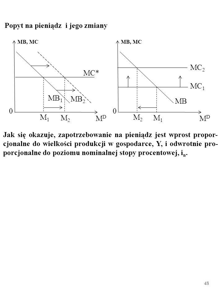 47 Konfrontacja malejącej krańcowej korzyści z trzymania kolejnych porcji środka płatniczego, MB 1, ze stałym kosztem krańcowym ich trzymania, MC, wyznacza zapotrzebowanie na środek płatniczy, M D.