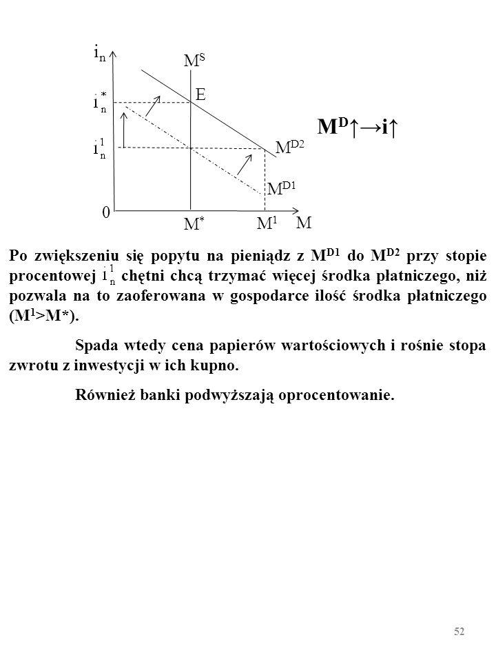 51 Np., po zmniejszeniu się popytu na pieniądz z M D1 do M D2 przy stopie procentowej zapotrzebowanie na pieniądz jest mniejsze od zaoferowanej na rynku ilości pieniądza (M 2 <M*).