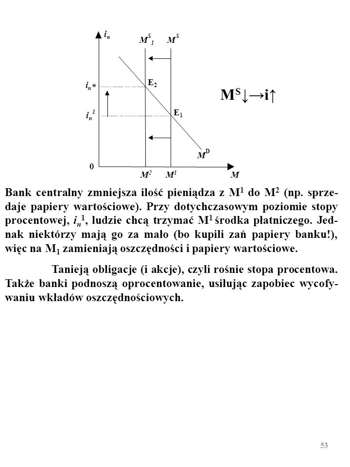 52 inin 0 M M D2 M*M* E MSMS M1M1 M D1 Po zwiększeniu się popytu na pieniądz z M D1 do M D2 przy stopie procentowej chętni chcą trzymać więcej środka płatniczego, niż pozwala na to zaoferowana w gospodarce ilość środka płatniczego (M 1 >M*).