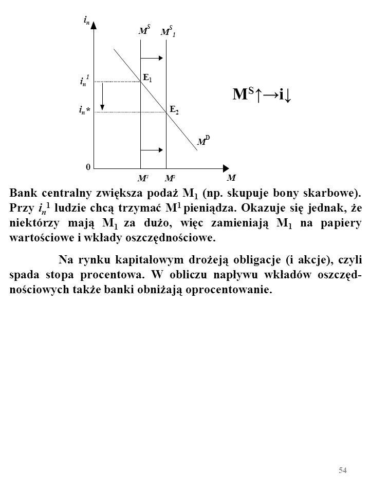 53 Bank centralny zmniejsza ilość pieniądza z M 1 do M 2 (np.