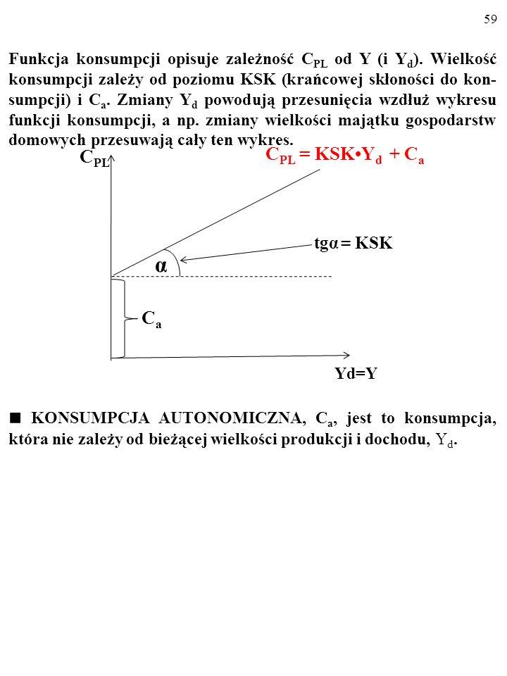 58 C PL = KSKY d + C a Dla różnych wielkości dochodu do dyspozycji gospodarstw do- mowych, Y d, funkcja konsumpcji wskazuje wielkość planowanej konsum