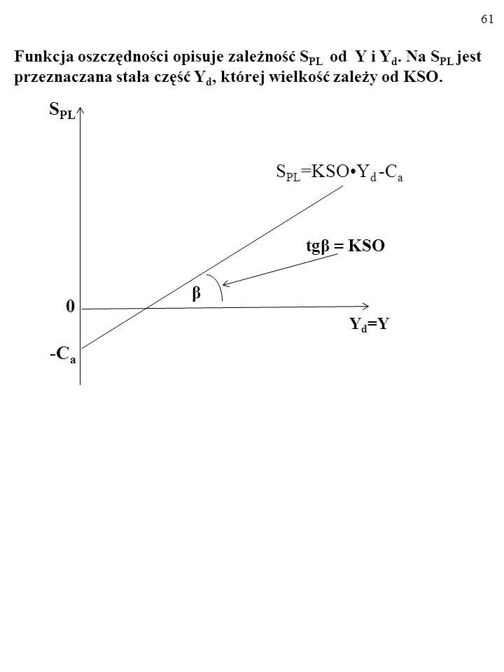 60 Dla różnych wielkości dochodu do dyspozycji, Y d, funkcja osz- czędności wskazuje wielkość planowanych oszczędności, S PL. S PL = KSOY d - C a Krań