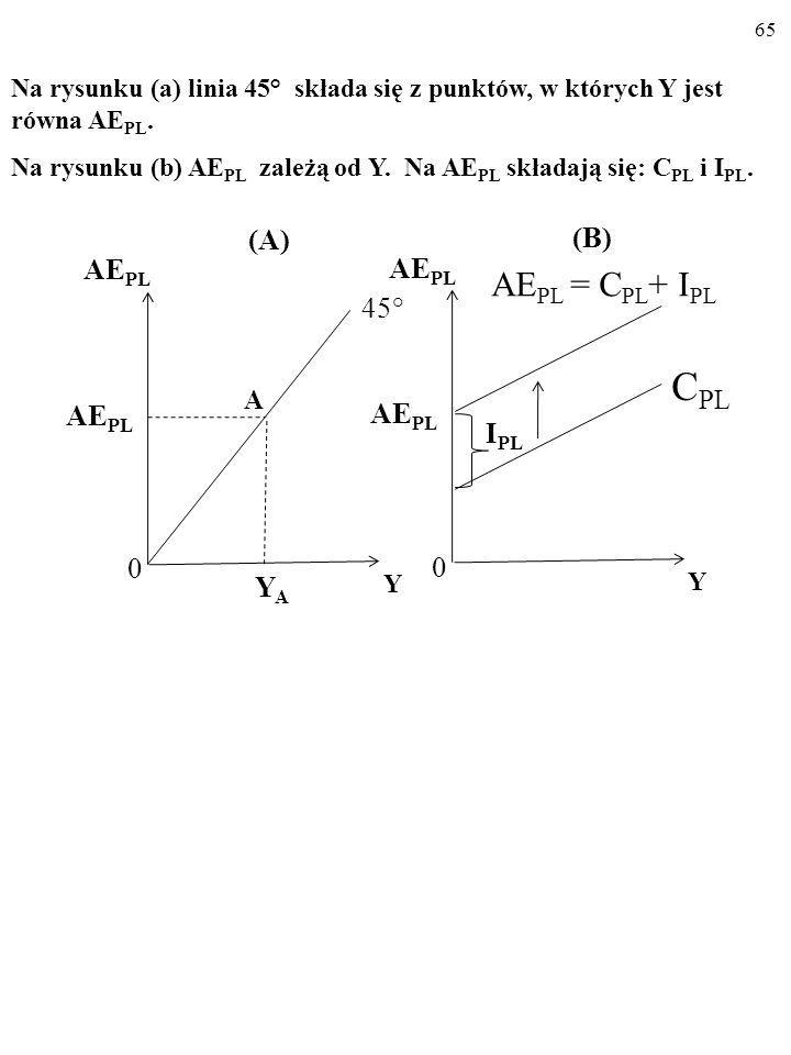 64 Y E = AE PL (1) i AE PL = C PL + I PL (2) to: Y E = C PL + I PL (3) USTALAMY WIELKOŚĆ PRODUKCJI, KTÓRA OD- POWIADA RÓWNOWADZE W GOSPODARCE, Y E