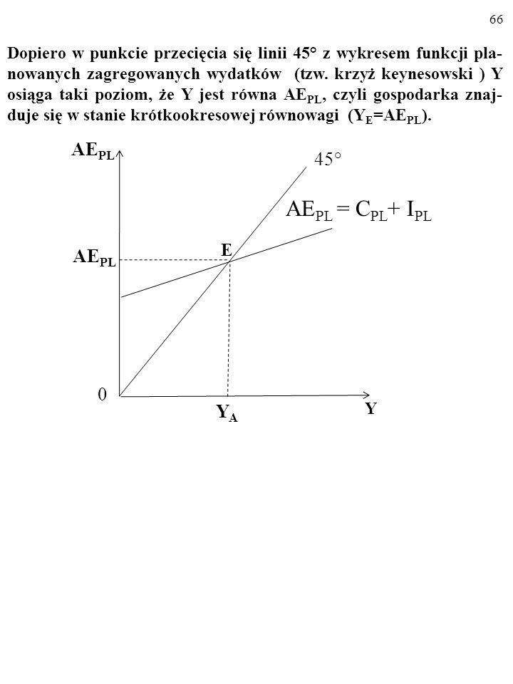 65 A AE PL Y 45° YAYA AE PL 0 Y I PL AE PL 0 AE PL = C PL + I PL C PL Na rysunku (a) linia 45° składa się z punktów, w których Y jest równa AE PL. Na