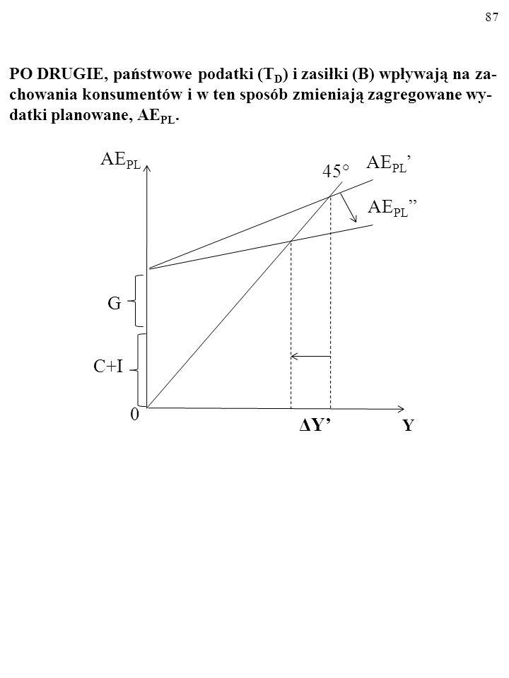 86 PO PIERWSZE, wydatki państwa wprost zmieniają zagregowane wydatki planowane, AE PL. AE PL Y ΔYΔY 0 G C+I 45°