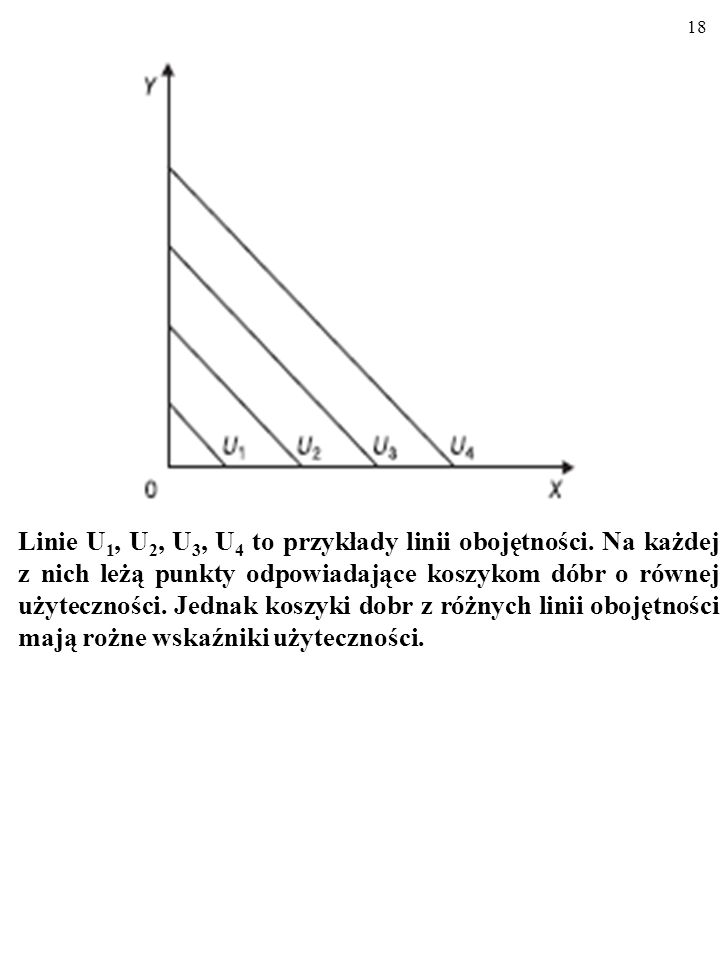 17 U(x, y) = x + y U(x, y) = 3 Różnym poziomom wskaźnika użyteczności U(x, y) odpowia- dają różne krzywe obojętności. x + y = 3, więc: y = -x + 3.