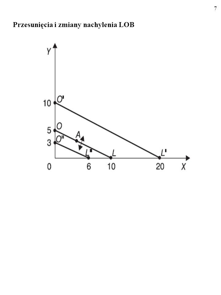 17 U(x, y) = x + y U(x, y) = 3 Różnym poziomom wskaźnika użyteczności U(x, y) odpowia- dają różne krzywe obojętności.