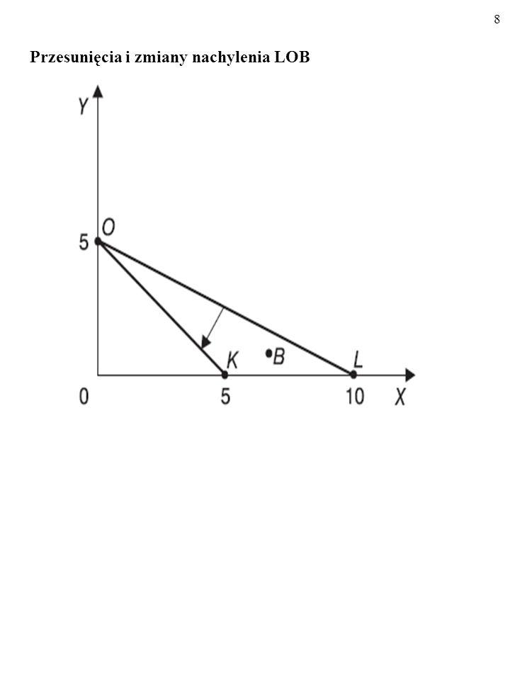 58 b) Hipotecjusz nie oszczędza.Jego pospolity gust opisuje funkcja użyteczności U(x, y)=x+4y.