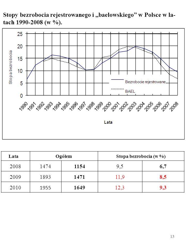 Bezrobocie rejestrowane i baelowskie w Polsce w latach 1990– 2008 (w tys. osób) 12 LataOgółemStopa bezrobocia (w %) 2008147411549,56,7 20091893147111,