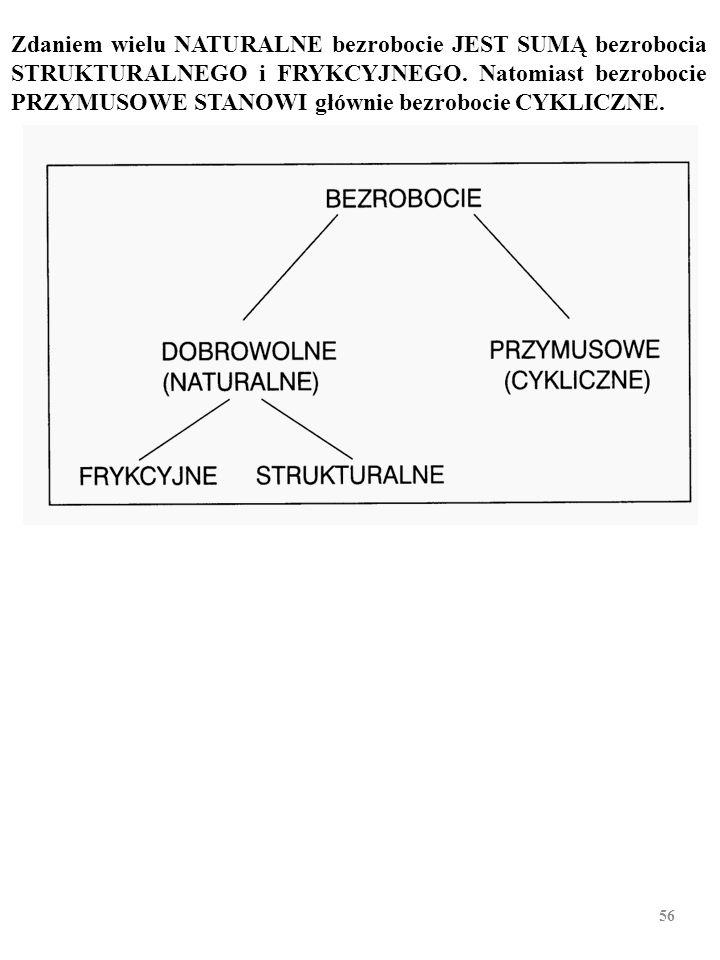 BEZROBOCIE FRYKCYJNE, STRUKTURALNE, CYK- LICZNE FRYKCYJNE STRUKTURALNE CYKLICZNE BEZROBOCIE Rodzaje bezrobocia (II) 55