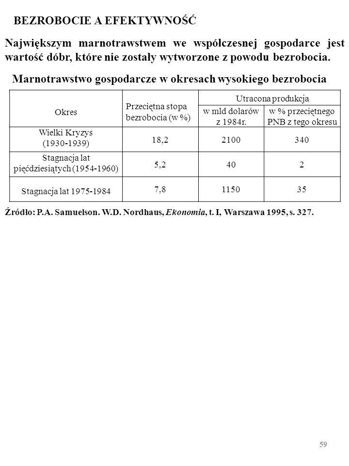3. SZKODY POWODOWANE PRZEZ BEZROBOCIE Bezrobocie zmniejsza EFEKTYWNOŚĆ GOSPODAROWANIA. Z posiadanych zasobów trapione bezrobociem społeczeń- stwo wytw