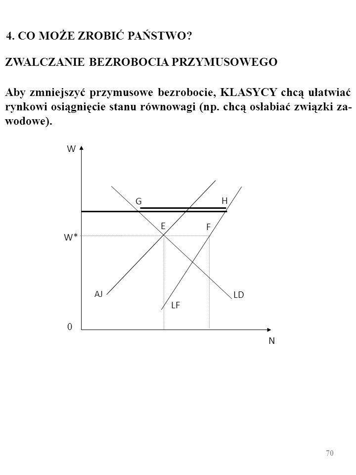 69 BEZROBOCIE A SAMOBÓJSTWA W POLSCE II (Zob. Kurowska, A. Bezrobocie a zamachy samobójcze, Ekonomista, nr 3; 2006 r. )