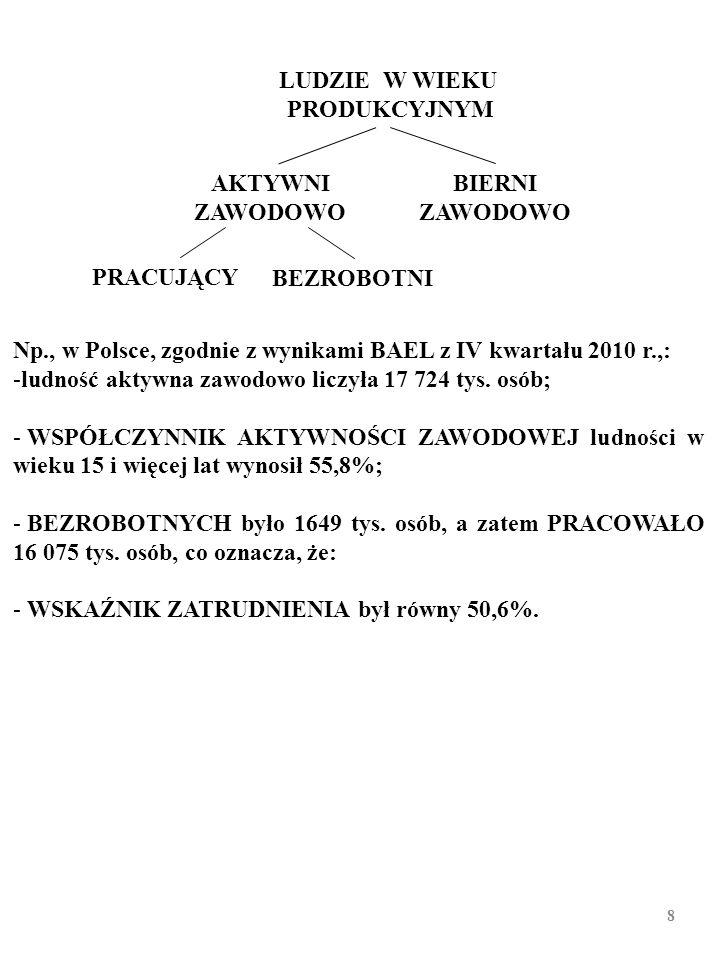 AKTYWNI ZAWODOWO PRACUJĄCY BEZROBOTNI BIERNI ZAWODOWO LUDZIE W WIEKU PRODUKCYJNYM Np., w Polsce, zgodnie z wynikami BAEL z IV kwartału 2010 r.,: -ludność aktywna zawodowo liczyła 17 724 tys.