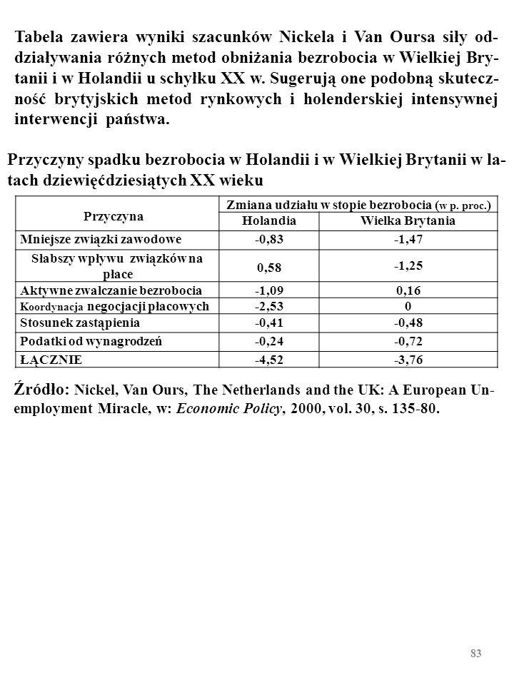 PODSUMOWANIE Różne kraje zwalczają bezrobocie różnymi metodami. Stany Zjednoczone unikają interwencji państwa na ryn- ku pracy (słabe związki, niskie