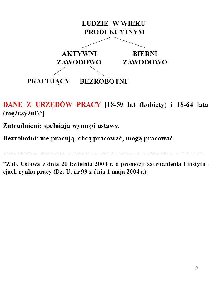 AKTYWNI ZAWODOWO PRACUJĄCY BEZROBOTNI BIERNI ZAWODOWO LUDZIE W WIEKU PRODUKCYJNYM Np., w Polsce, zgodnie z wynikami BAEL z IV kwartału 2010 r.,: -ludn