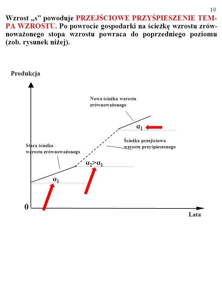 9 Zwiększanie się k powoduje wtedy DODATKOWE PRZYROSTY PRODUKCJI PONAD TE SPOWODOWANE ZWIĘKSZENIEM SIĘ LICZBY PRACUJĄCYCH (WSZAK y ROŚNIE Z y 0 DO y 1