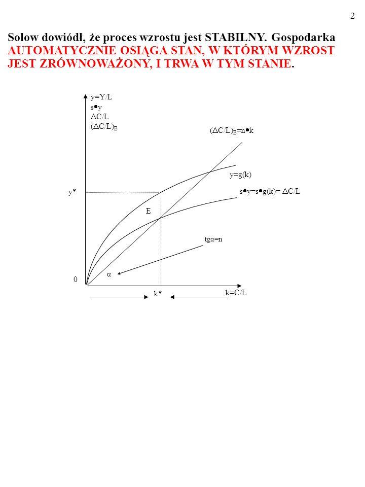 72 A teraz zendogenizujemy (wyjaśnimy w ramach modelu) zmiany techniki produkcji (total factor productivity, A) i zmiany tempa wzrostu liczby ludności, n.