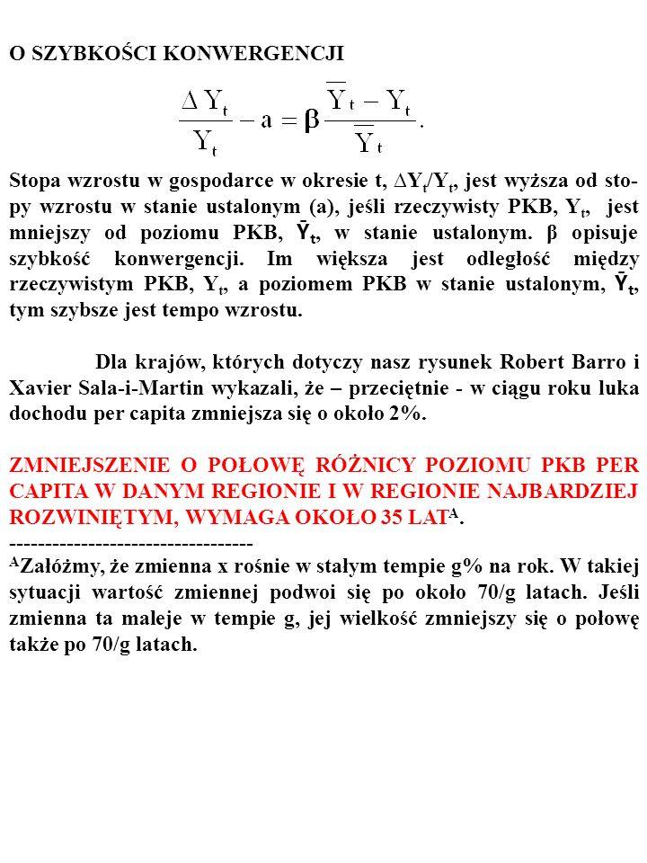 Czy rzeczywistość potwierdza, tę – wynikającą z modelu Solowa – prognozę? Oto dane empiryczne: Natomiast na tym rysunku, który informuje o doświadczen