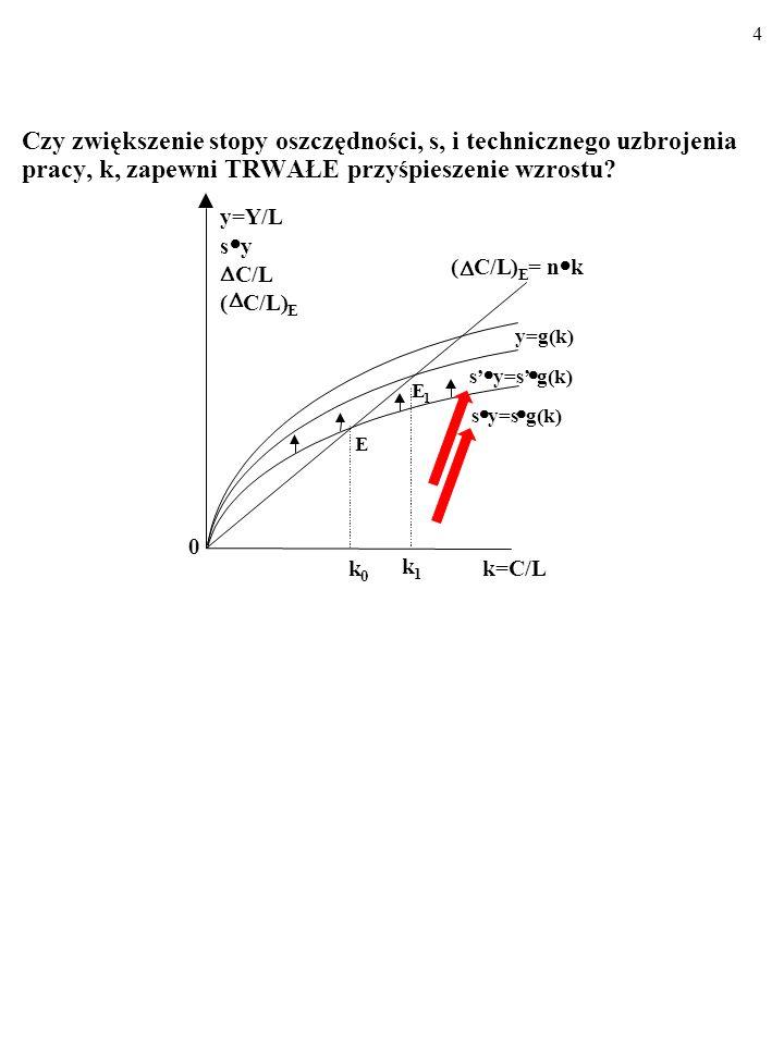 74 y=α a k 2 Skutek endogenizacji technologii jest następujący: Kiedy k rośnie, zwiększa się także produkcja na zatrud- nionego, y.