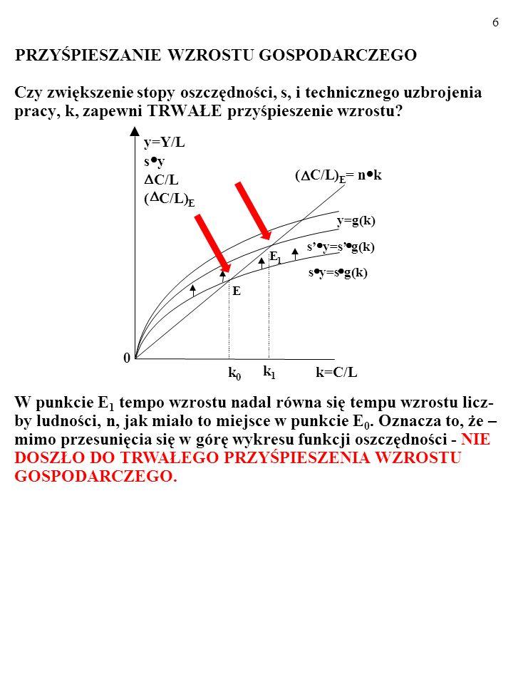 5 Czy zwiększenie stopy oszczędności, s, i technicznego uzbrojenia pracy, k, zapewni TRWAŁE przyśpieszenie wzrostu? k=C/L E 1 y=g(k) s y=s g(k) ( C/L)