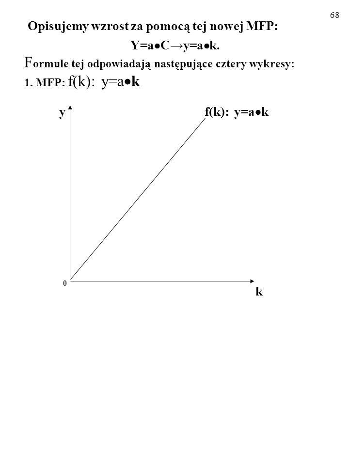 67 A zatem: Y = a C (1) Y = a C (2) C = s Y (3) Z równań (2) i (3) wynika, że: Y/Y =s a. (4) Mamy, czego chcieliśmy! Równanie (4) oznacza, że tempo wz
