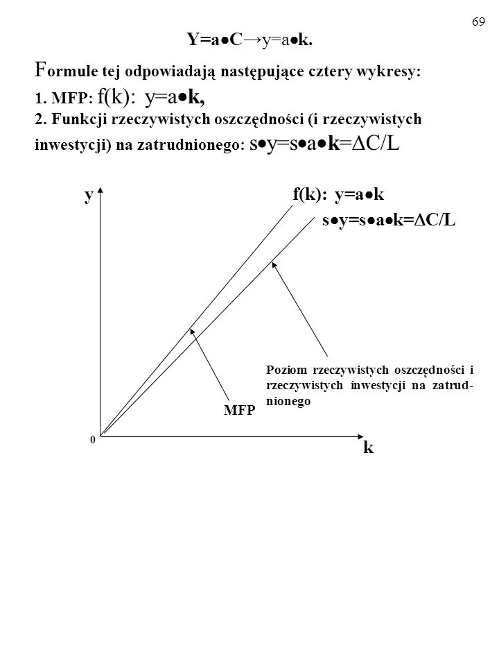 68 Opisujemy wzrost za pomocą tej nowej MFP: Y=a Cy=a k. F ormule tej odpowiadają następujące cztery wykresy: 1. MFP: f(k): y=a k k f(k): y=a k 0 y