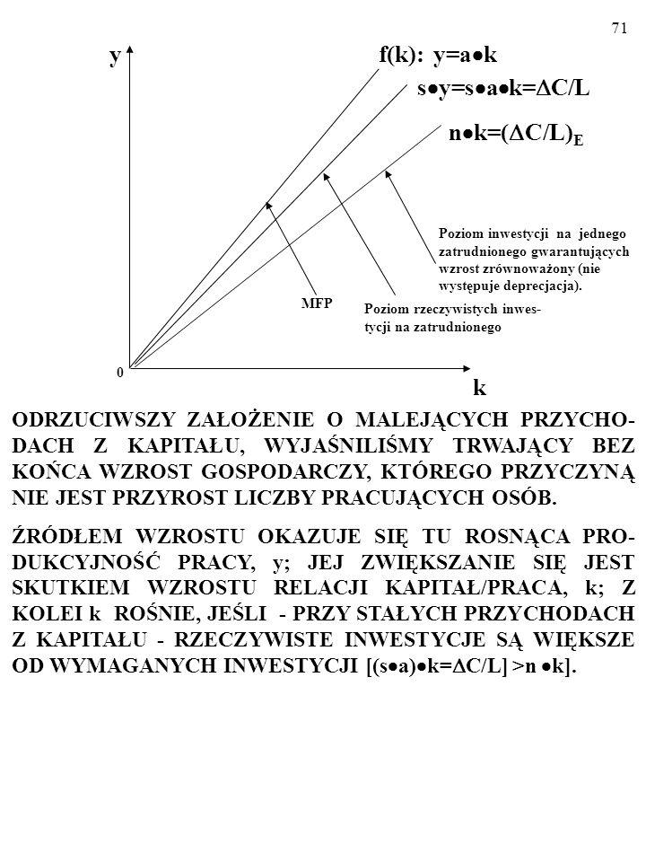 70 Y=a Cy=a k. F ormule tej odpowiadają następujące cztery wykresy: 1. MFP: f(k): y=a k, 2. Funkcji oszczędności (i rzeczywistych inwestycji ) na za-