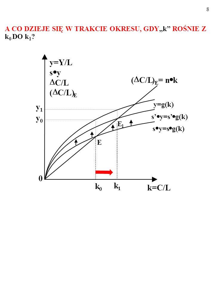 78 Jak pamiętamy, kiedy s f(k)>n k, k rośnie i y rośnie, a kiedy s f(k) <n k, k maleje i y maleje.