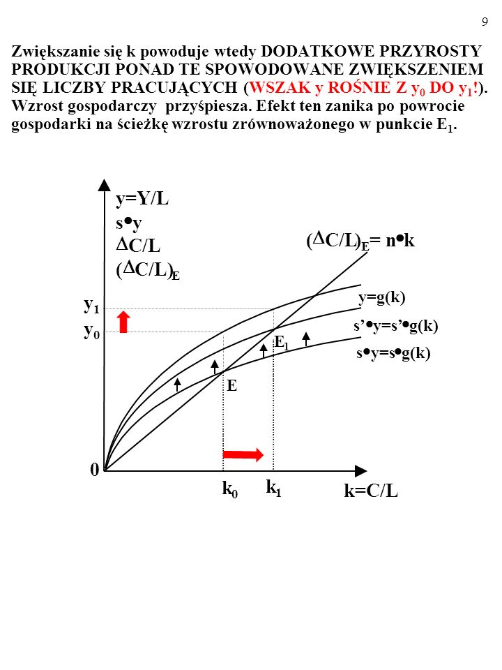 8 A CO DZIEJE SIĘ W TRAKCIE OKRESU, GDYk ROŚNIE Z k 0 DO k 1 ? E 1 y=g(k) s y=s g(k) ( C/L) E = n k s y=s g(k) E k=C/L k 1 k 0 0 y=Y/L s y C/L ( C/L)