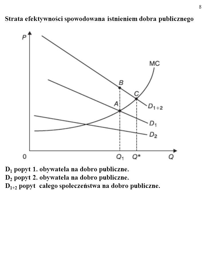 8 Strata efektywności spowodowana istnieniem dobra publicznego D 1 popyt 1.
