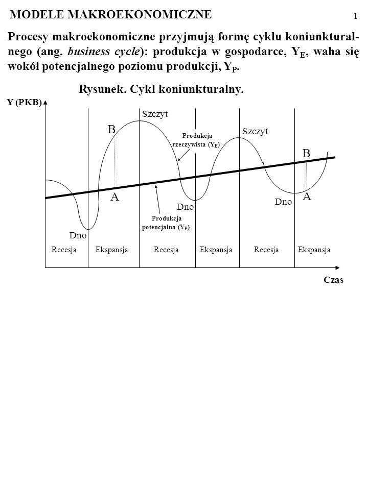 1 Procesy makroekonomiczne przyjmują formę cyklu koniunktural- nego (ang.
