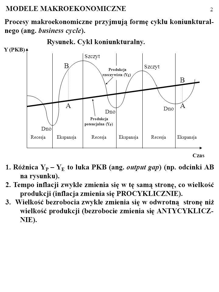 1 Procesy makroekonomiczne przyjmują formę cyklu koniunktural- nego (ang. business cycle): produkcja w gospodarce, Y E, waha się wokół potencjalnego p