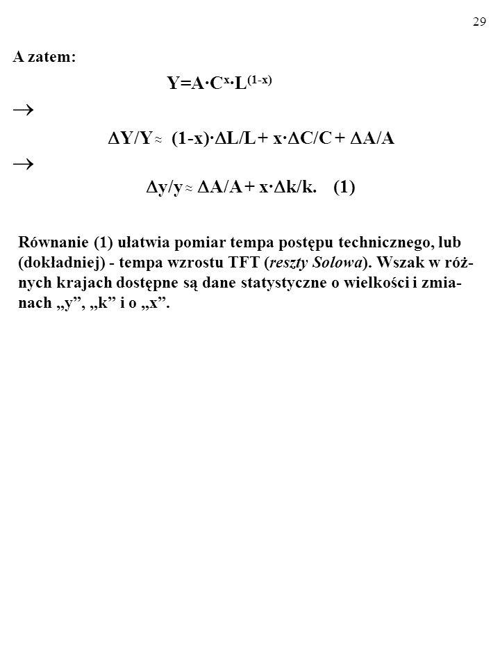 28 Jak wiemy, jednorodną stopnia pierwszego MFP Cobba-Douglasa Y=A·C x ·L (1-x) możemy najpierw poddać dekompozycji Solowa: Y/Y (1-x)· L/L+x· C/C+ A/A