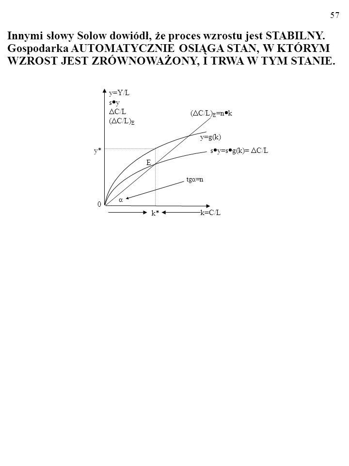 56 Zatem rzeczywiście: gospodarka SAMOCZYNNIE osiąga wzrost zrównoważony. Wszak: k>k* s y<n kk. 0 tgα=n k=C/L k* α ( C/L) E =n k y=g(k) E y* y=Y/L s y