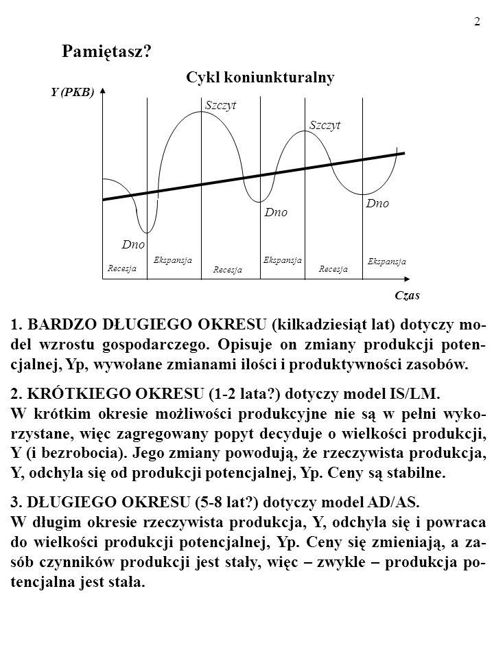 62 WNIOSKI: 2.Wzrost oczekiwanej inflacji, π e, o 1 p.proc.